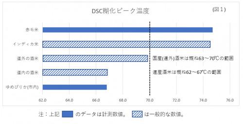 糊化温度図1.png