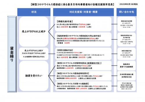新型コロナウイルス感染症に伴う支援策早見表(2020.8.3現在)_page-0001.jpg