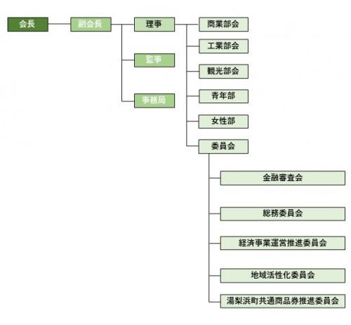商工会組織図.jpg